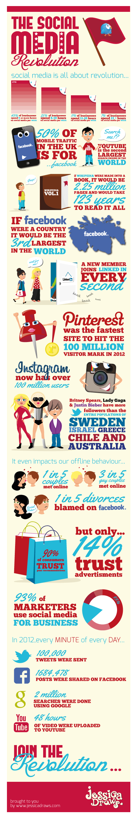 Social Media Revolution: facts and figures