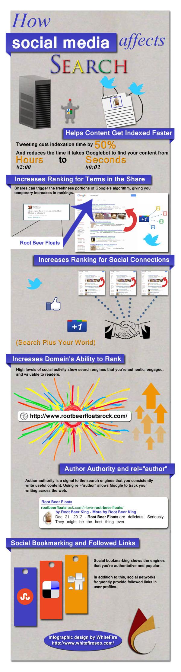 Invloed van social media op SEO