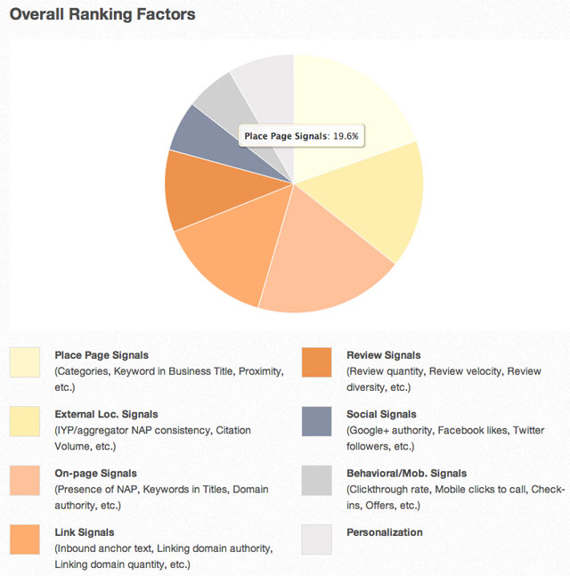 Local ranking factors 2013