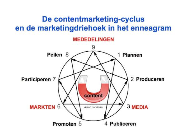 Content marketing cyclus en marketing driehoek