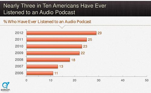 20131028-statistieken-podcasts