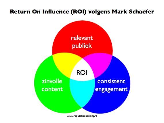Return On Influence volgens Mark Schaefer.001