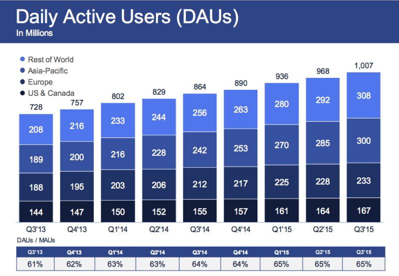 Groei actieve gebruikers op Faceobok