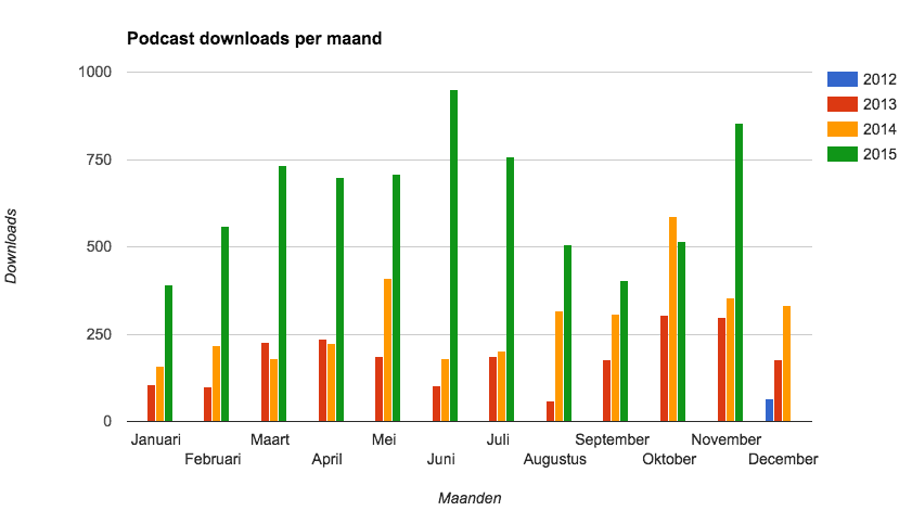 20151203-downloads-podcasts