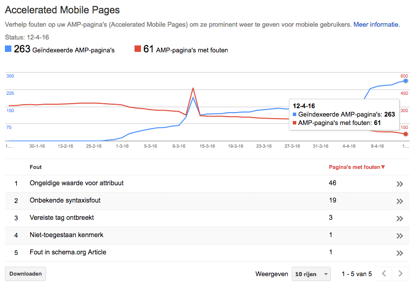 AMP (Accelerated Mobile Pages) statistieken